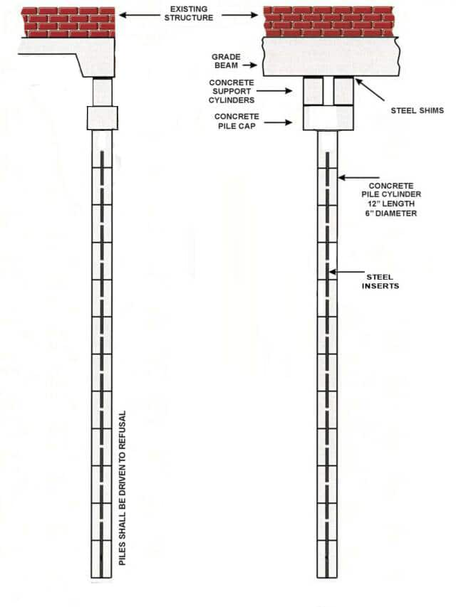 How Foundation Piers Work